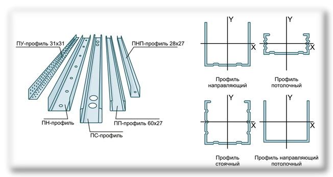 Как сделать стену из профиля для гипсокартона