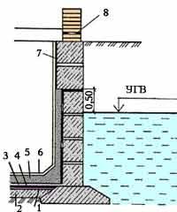 Волгограде в купить гидроизоляция бетона для